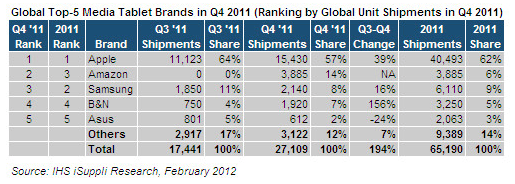 IHS iSuppli research on tablet marketshare 2011