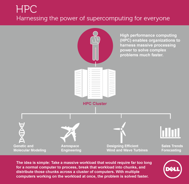HPC_harnessing-the-power