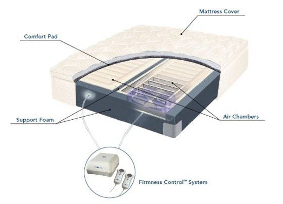 2-inner-structure-ofan-air-mattress