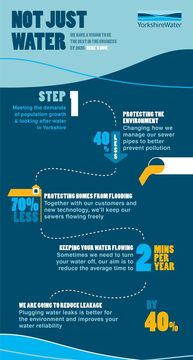 Yorkshire Water - Not Just Water Campaign Infographic